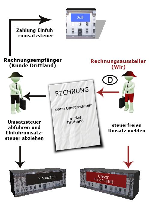 Schaubild Umsatz Drittland Verkauf